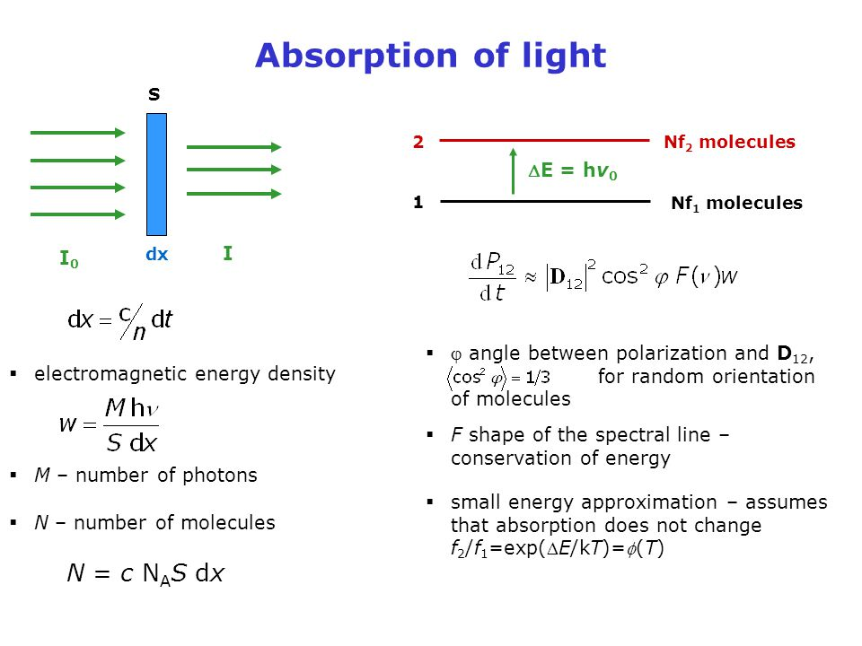 Absorption of light N = c NAS dx DE = hv0 I I0
