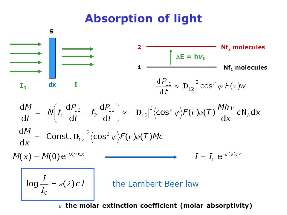 Absorption of light the Lambert Beer law DE = hv0 I I0