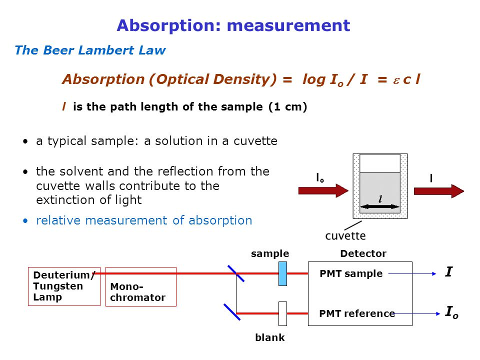 Absorption: measurement