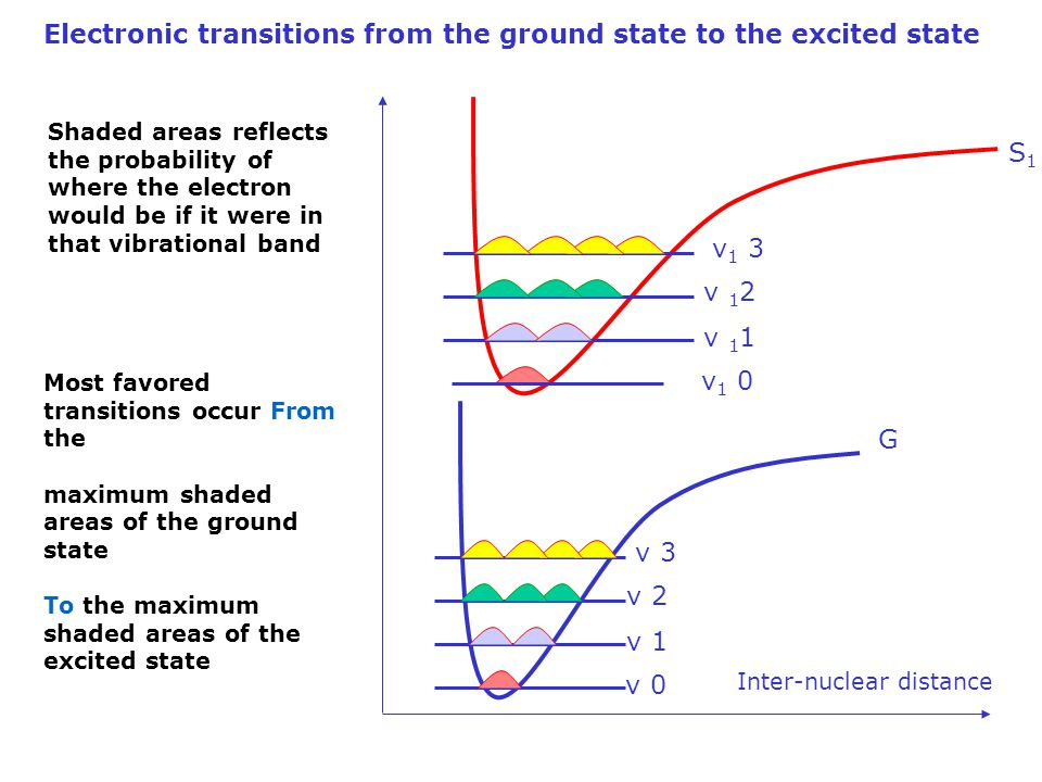 Electronic transitions from the ground state to the excited state