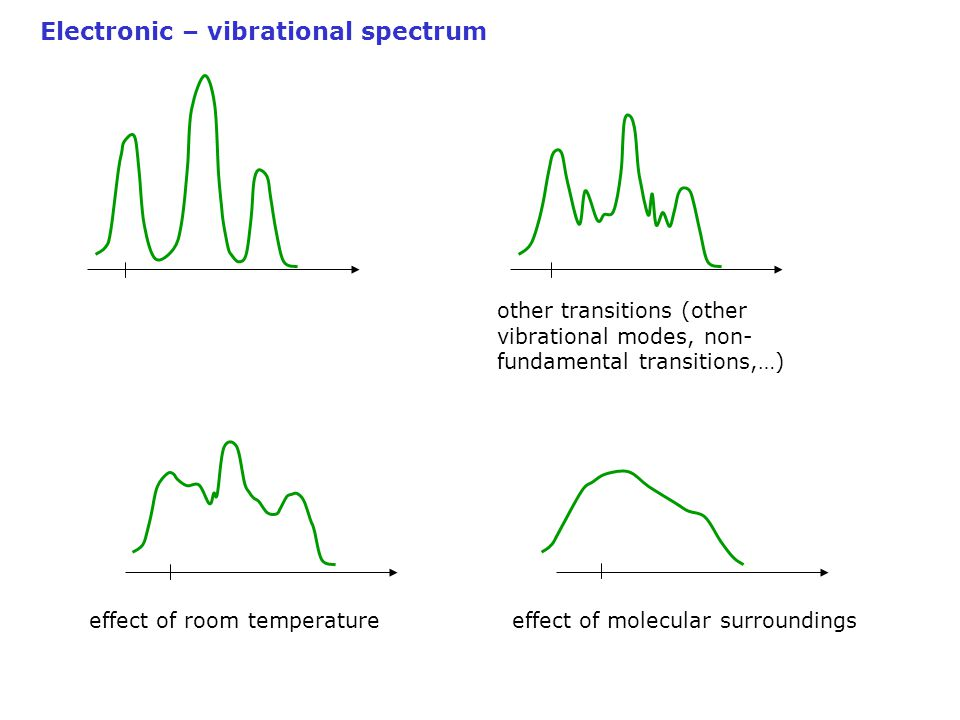 Electronic – vibrational spectrum