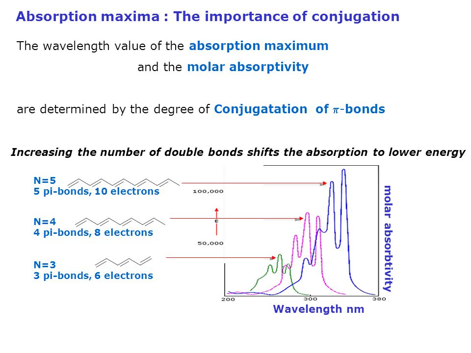 Absorption maxima : The importance of conjugation