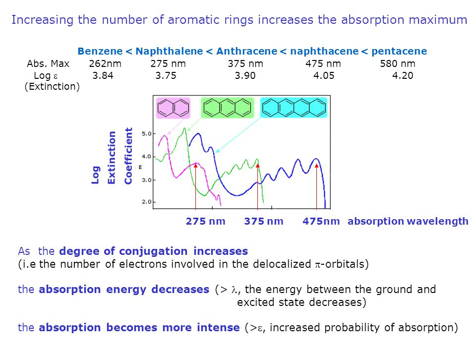 Increasing the number of aromatic rings increases the absorption maximum
