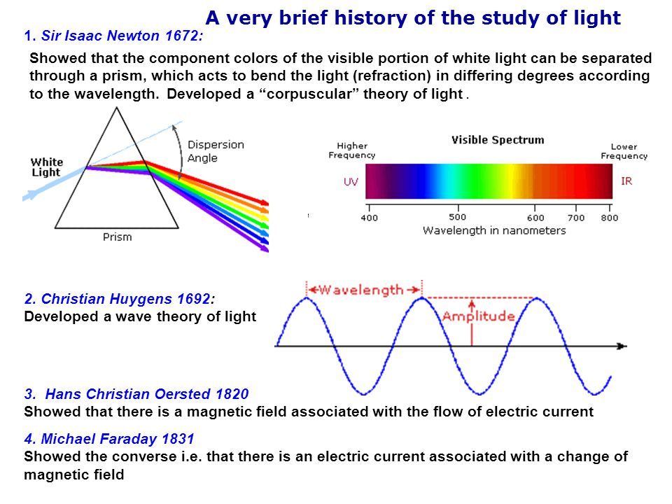 A very brief history of the study of light
