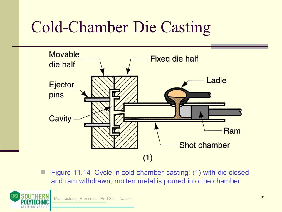 Cold‑Chamber Die Casting
