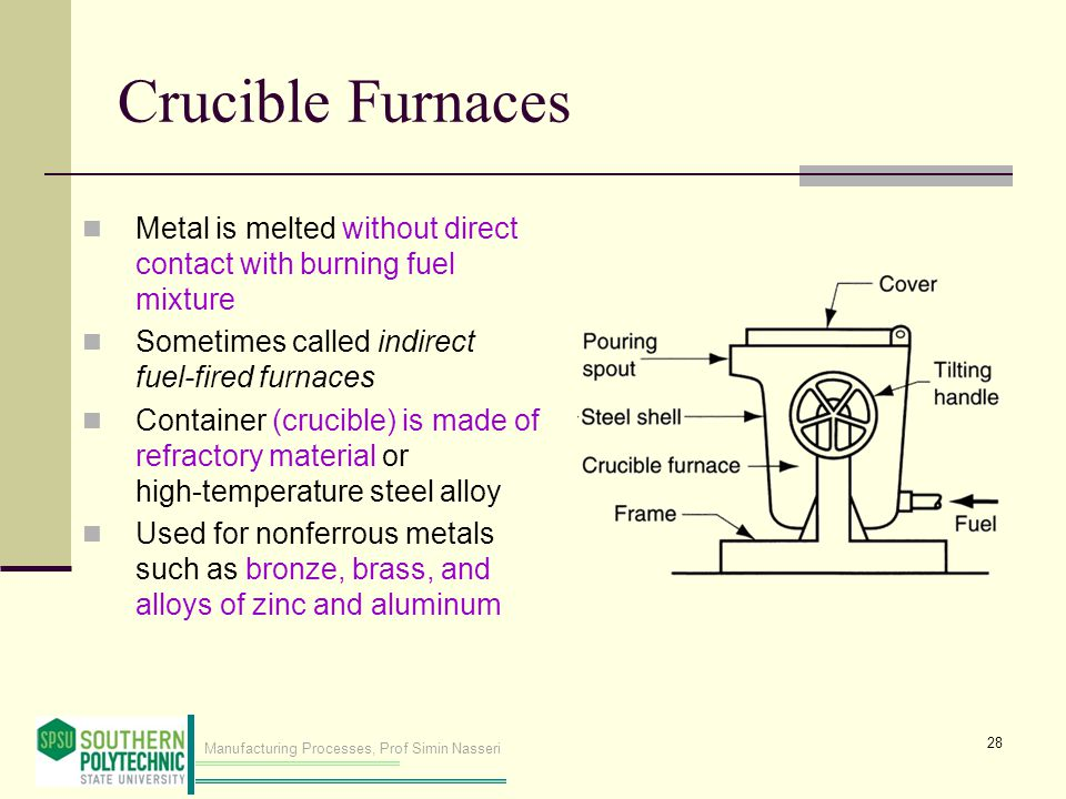Crucible Furnaces Metal is melted without direct contact with burning fuel mixture. Sometimes called indirect fuel‑fired furnaces.