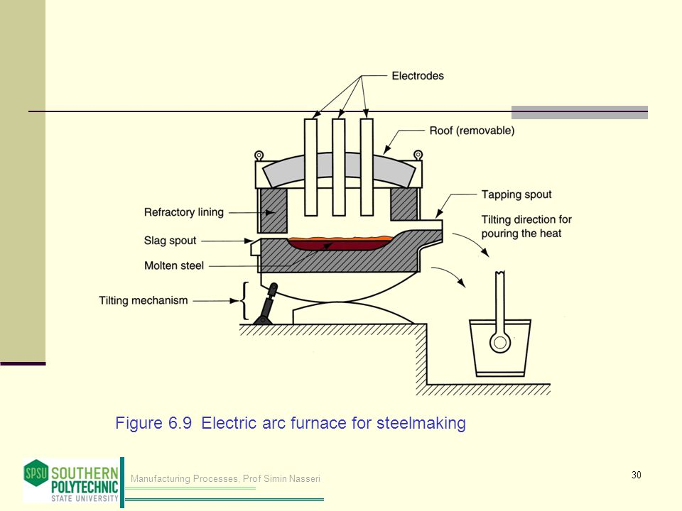 Figure 6.9 Electric arc furnace for steelmaking