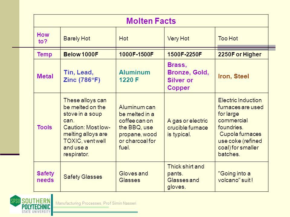 Molten Facts Metal Tin, Lead, Zinc (786F) Aluminum 1220 F
