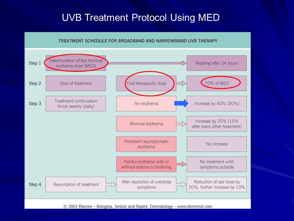 UVB Treatment Protocol Using MED