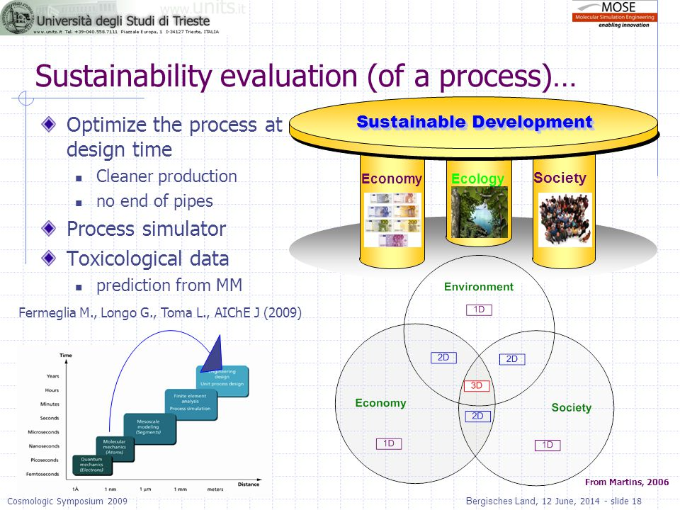 Sustainability evaluation (of a process)…