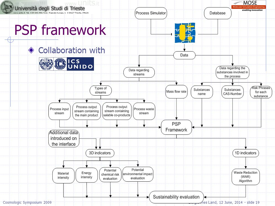 PSP framework Collaboration with