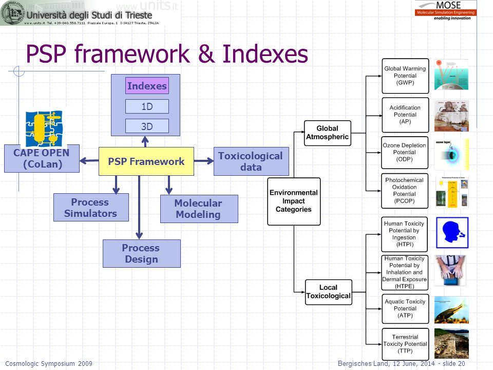 PSP framework & Indexes