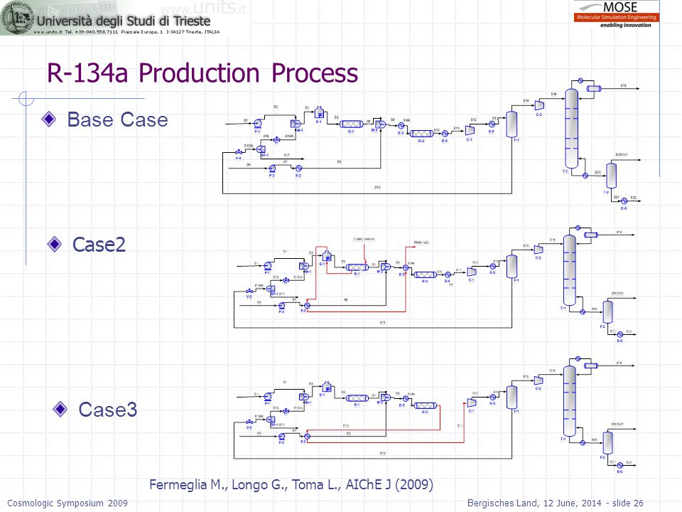 R-134a Production Process