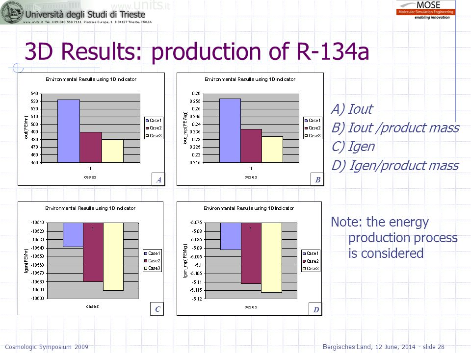 3D Results: production of R-134a