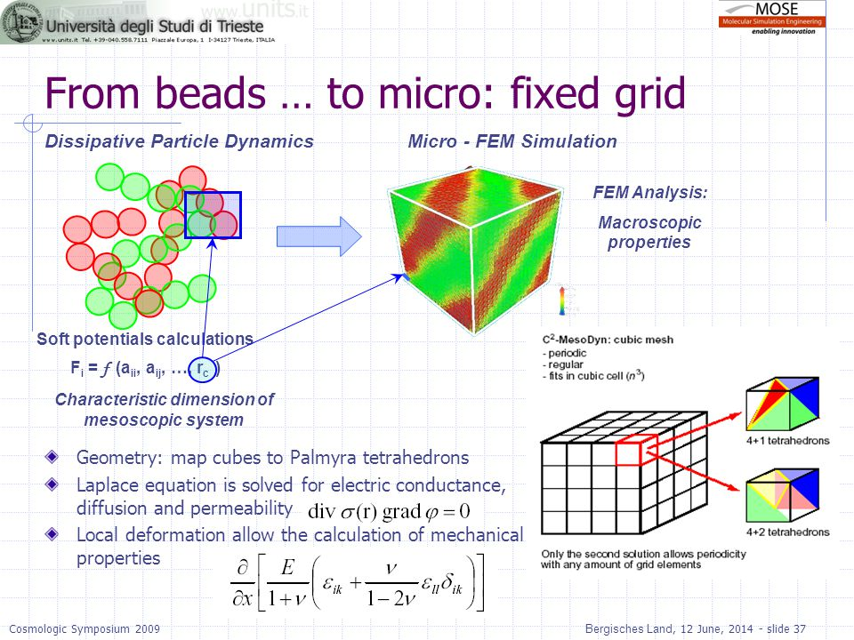 From beads … to micro: fixed grid