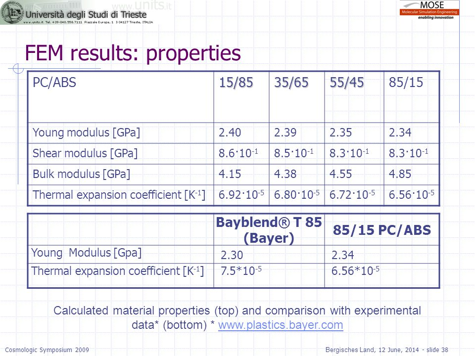 FEM results: properties