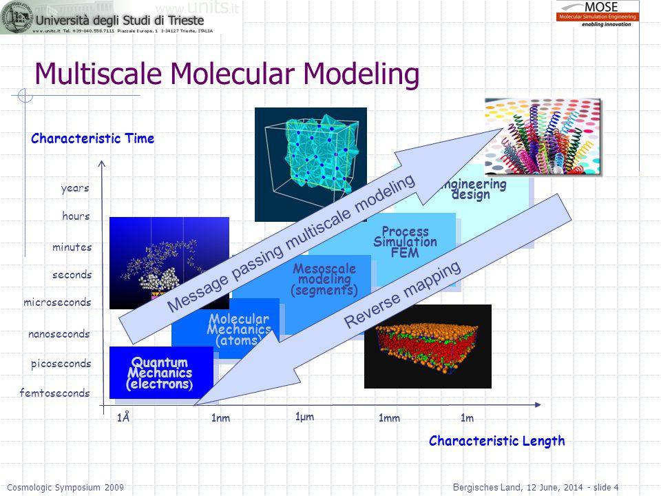 Multiscale Molecular Modeling