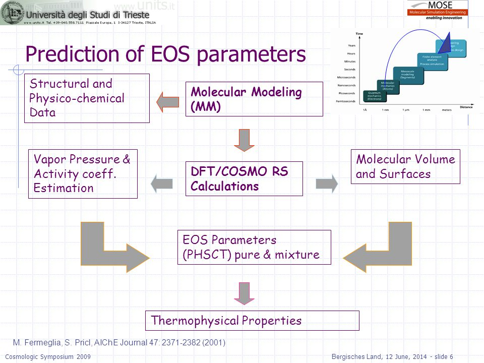 Prediction of EOS parameters