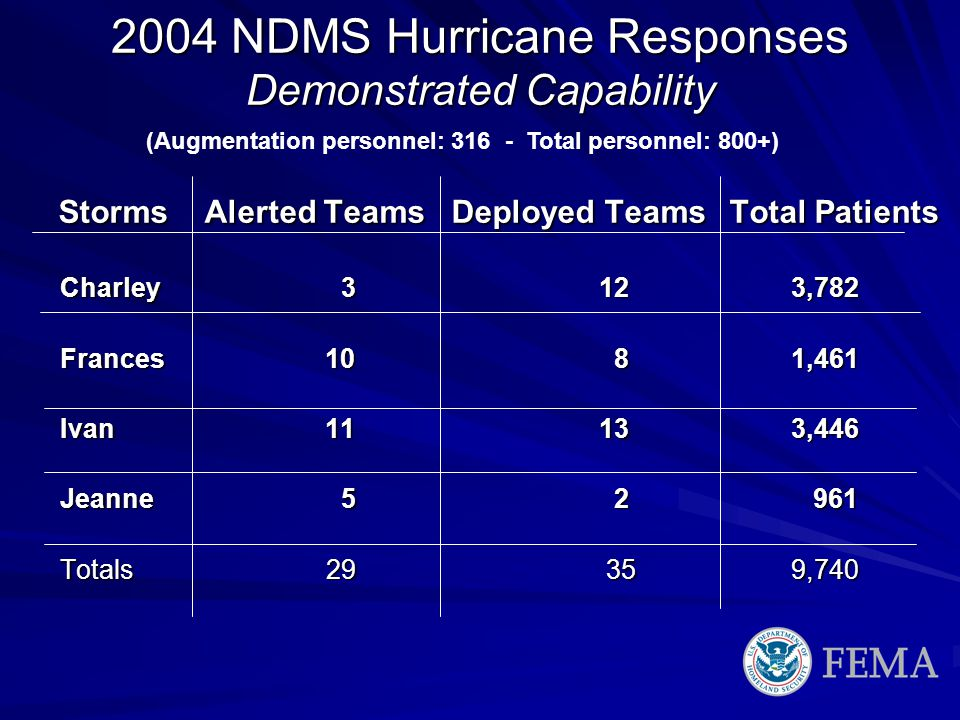 2004 NDMS Hurricane Responses Demonstrated Capability