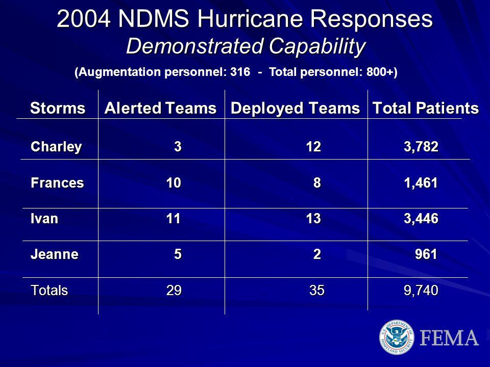 2004 NDMS Hurricane Responses Demonstrated Capability