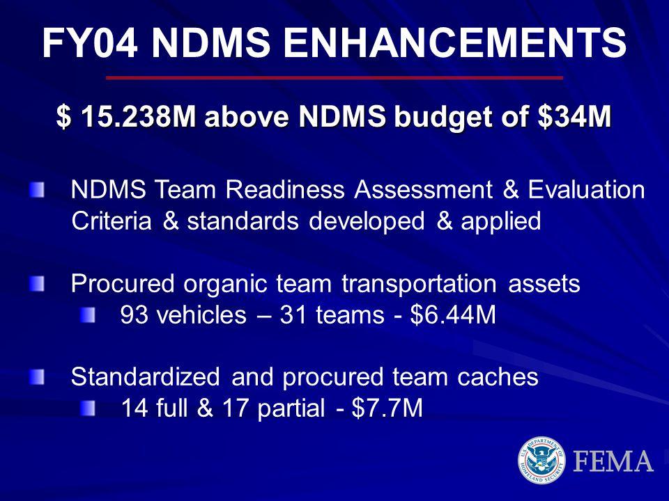 $ 15.238M above NDMS budget of $34M