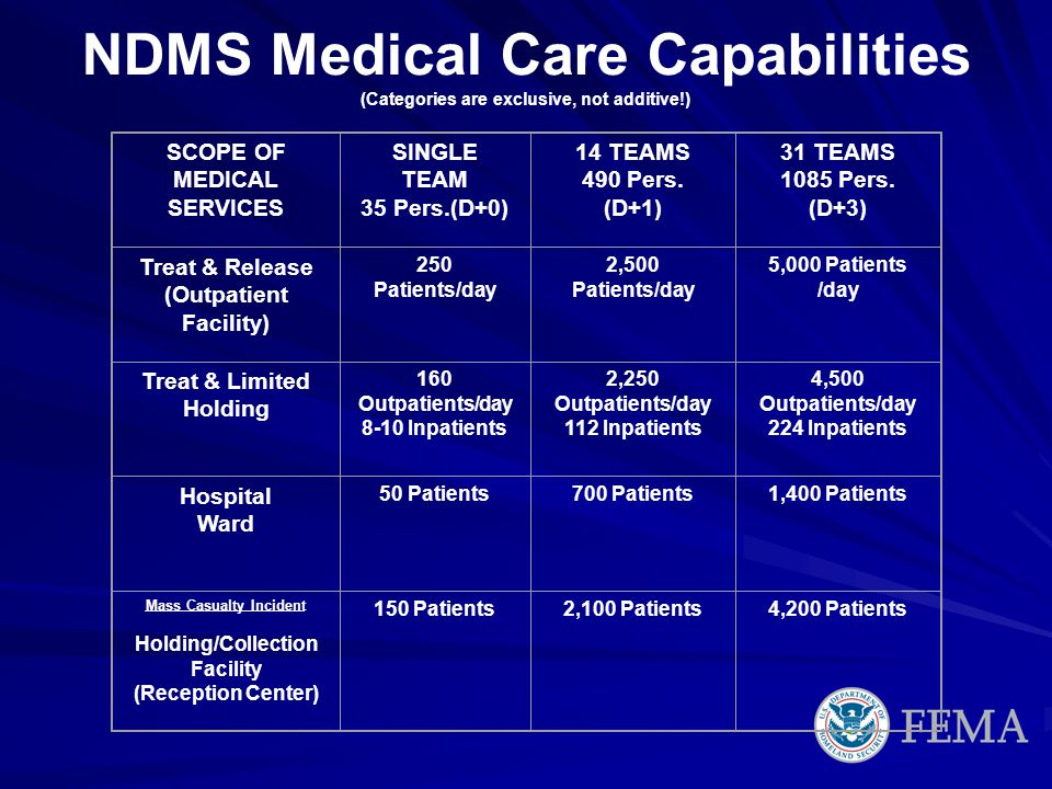NDMS Medical Care Capabilities