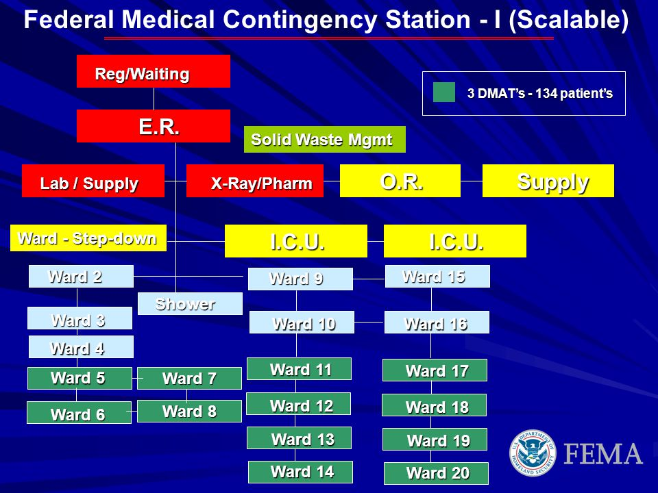 Federal Medical Contingency Station - I (Scalable)