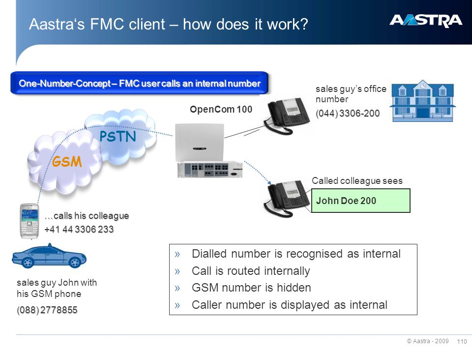 Aastra's FMC client – how does it work