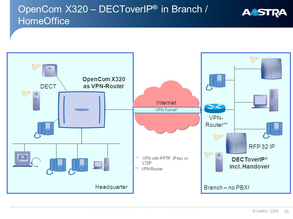 OpenCom X320 – DECToverIP® in Branch / HomeOffice