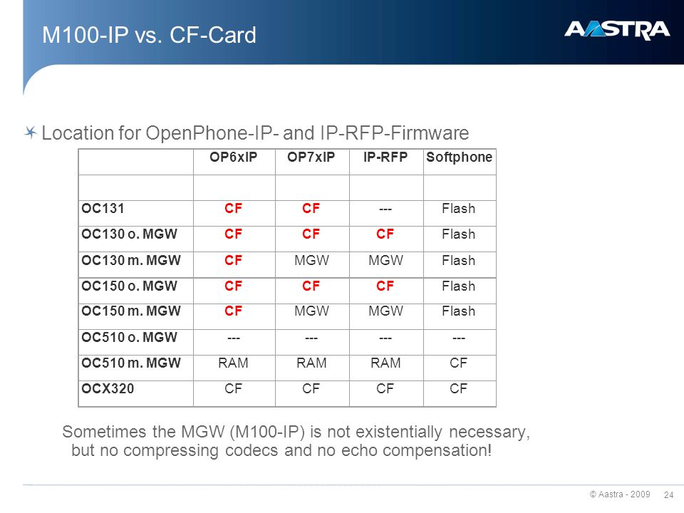 M100-IP vs. CF-Card Location for OpenPhone-IP- and IP-RFP-Firmware
