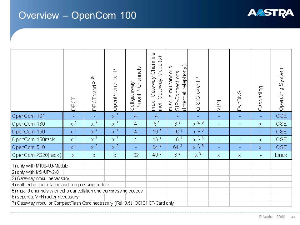 Overview – OpenCom 100