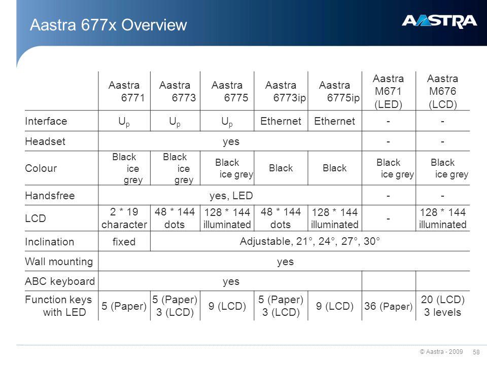 Aastra 677x Overview Aastra 6771 Aastra 6773 Aastra 6775 Aastra 6773ip
