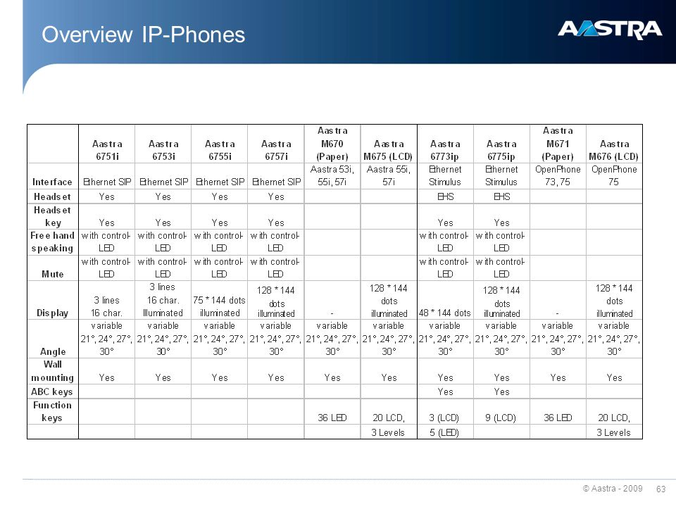 Overview IP-Phones
