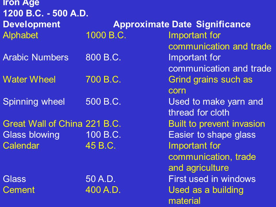 Iron Age 1200 B.C. - 500 A.D. Development Approximate Date Significance. Alphabet 1000 B.C. Important for communication and trade.