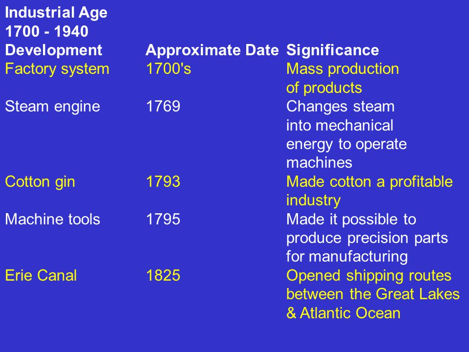 Industrial Age 1700 - 1940. Development Approximate Date Significance. Factory system 1700 s Mass production of products.