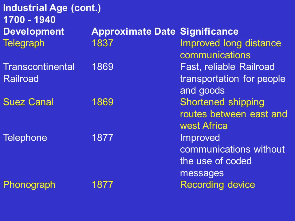 Industrial Age (cont.) Development Approximate Date Significance. Telegraph 1837 Improved long distance communications.