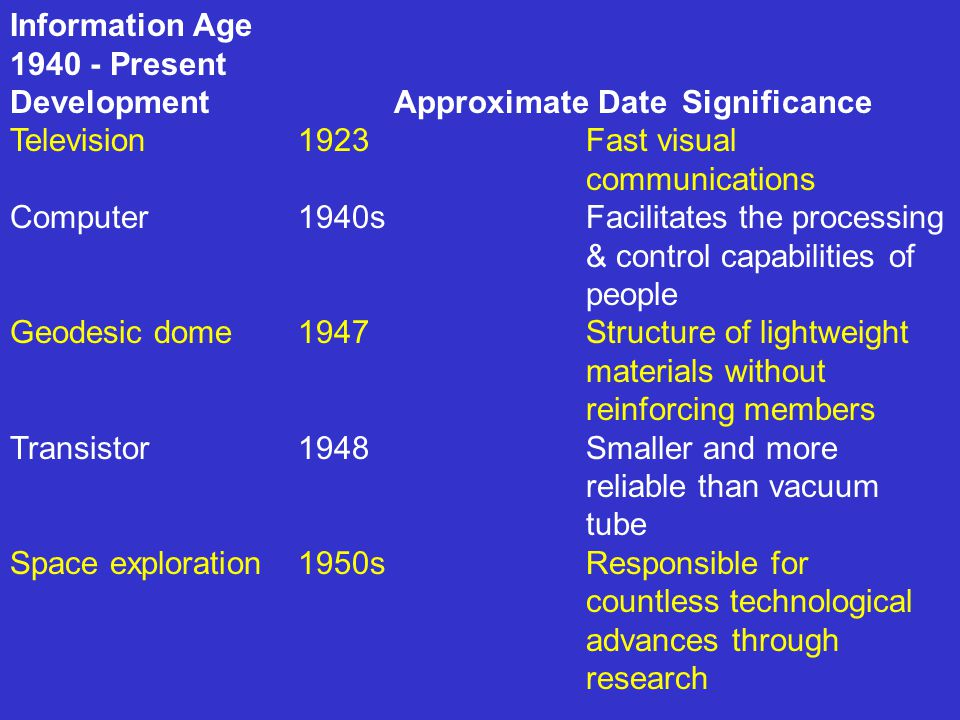Information Age 1940 - Present. Development Approximate Date Significance. Television 1923 Fast visual communications.