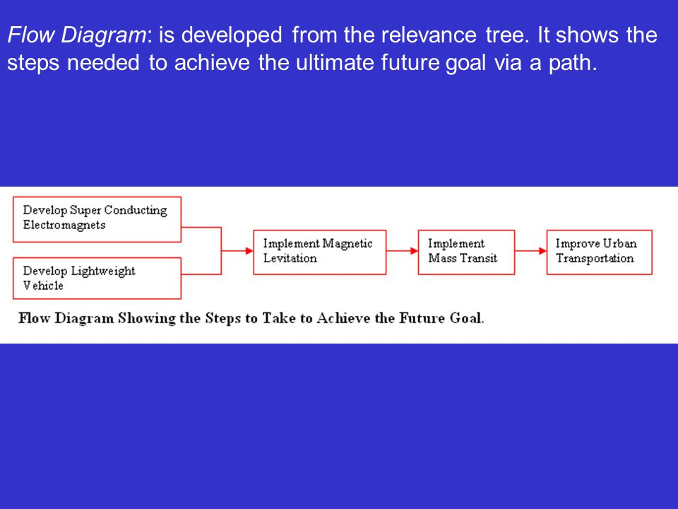 Flow Diagram: is developed from the relevance tree