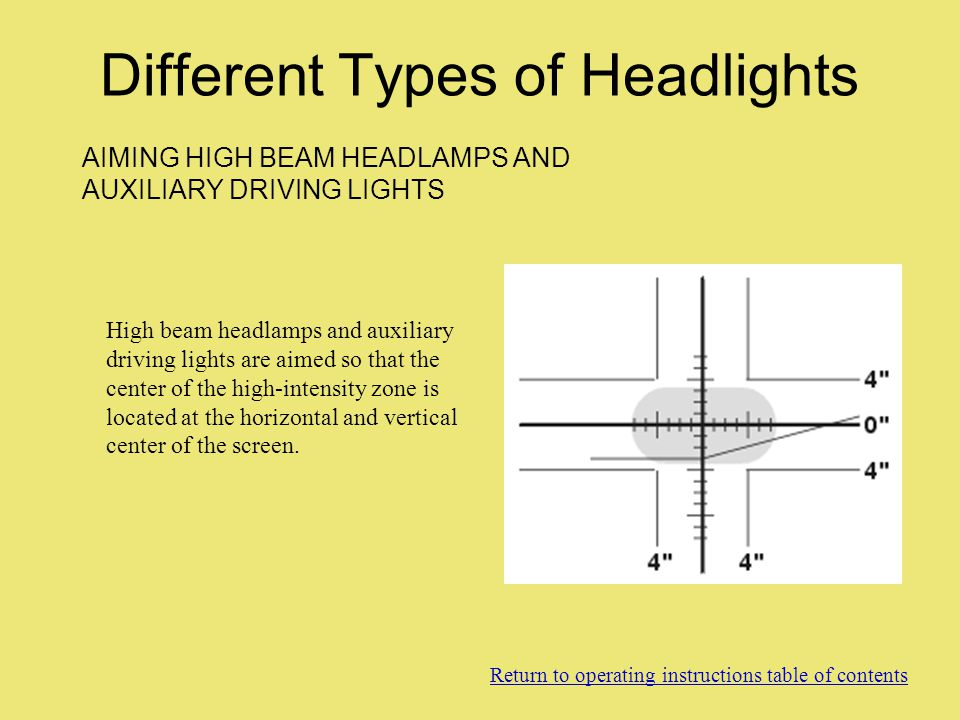 Different Types of Headlights