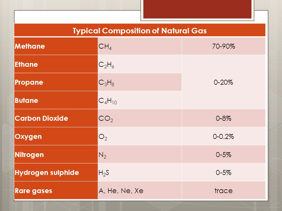 Typical Composition of Natural Gas