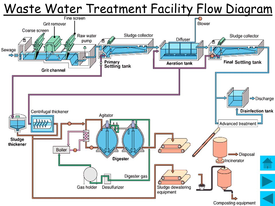 Waste Water Treatment Facility Flow Diagram