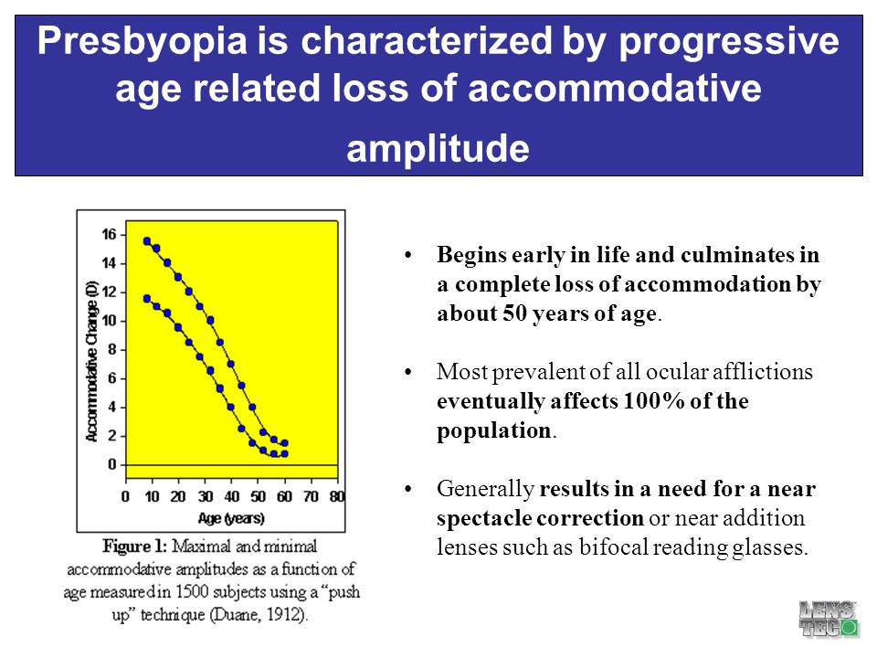 Presbyopia is characterized by progressive age related loss of accommodative amplitude