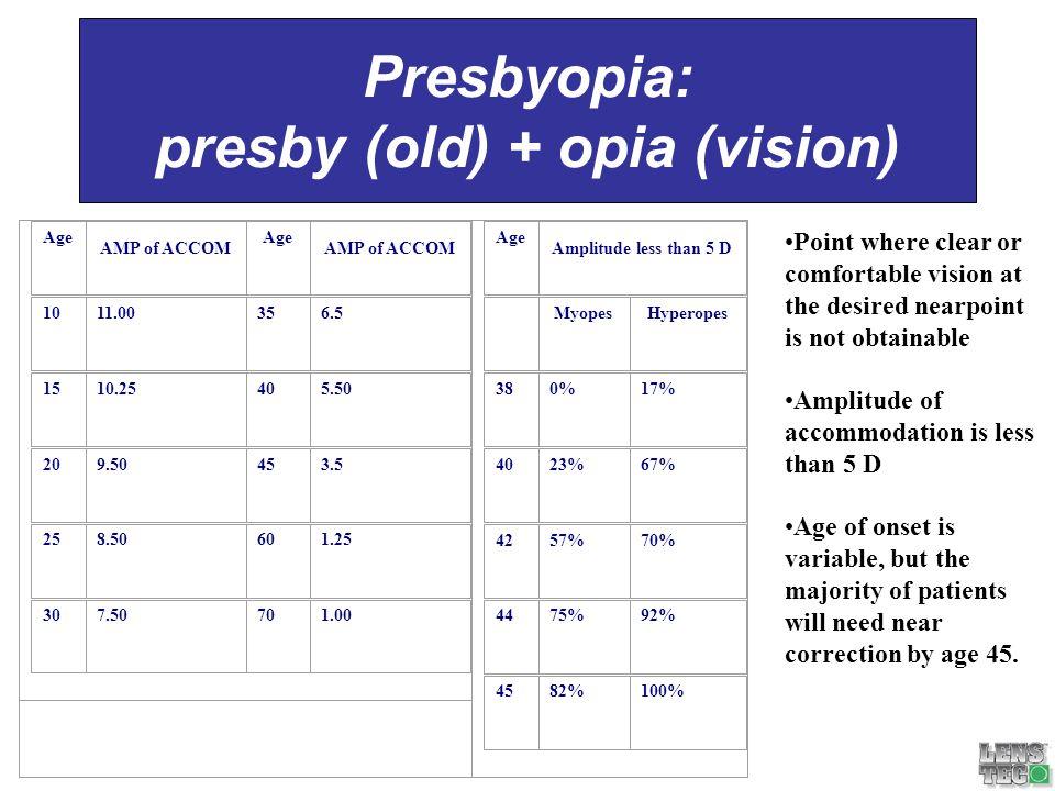 Presbyopia: presby (old) + opia (vision)