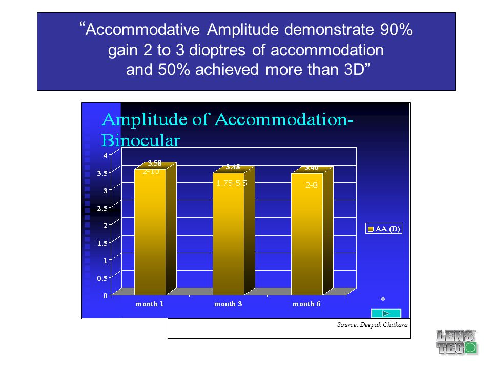 Accommodative Amplitude demonstrate 90% gain 2 to 3 dioptres of accommodation and 50% achieved more than 3D