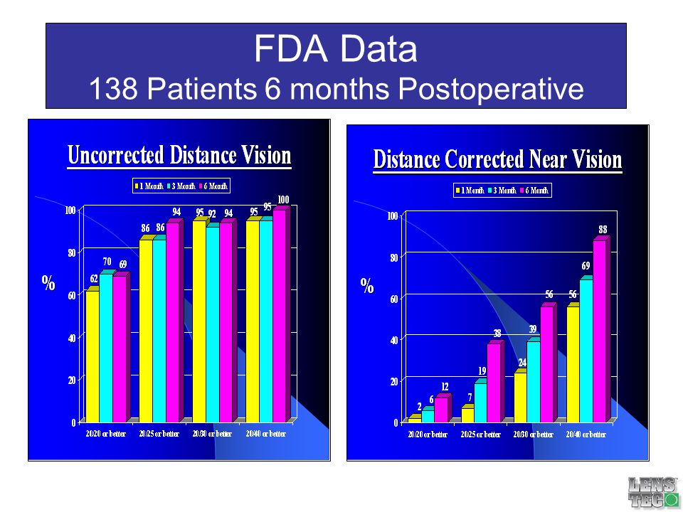 FDA Data 138 Patients 6 months Postoperative