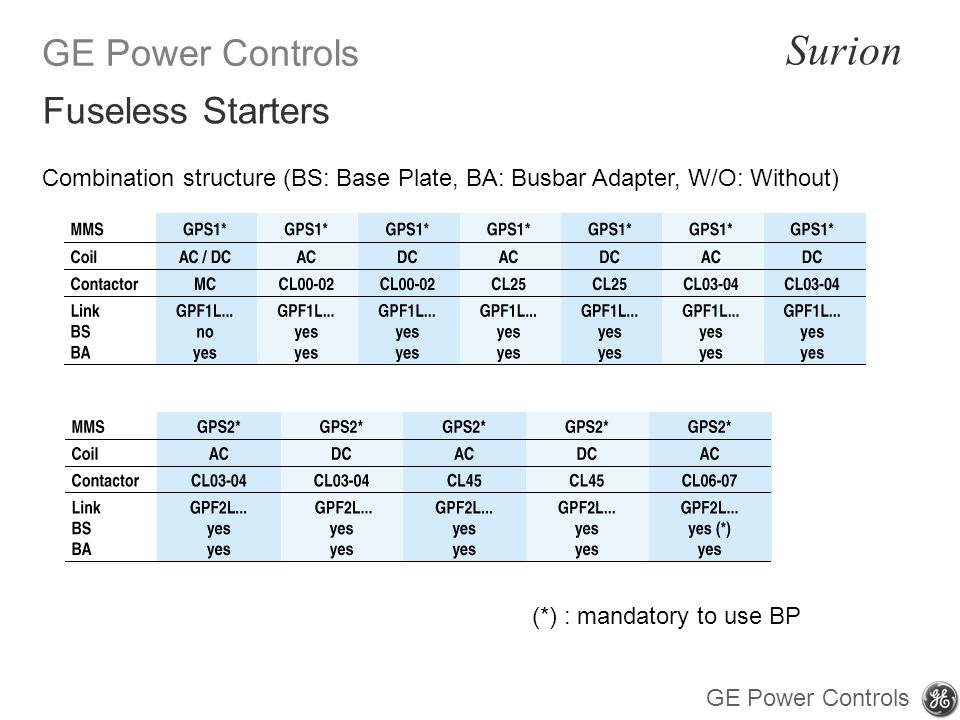 Fuseless Starters Combination structure (BS: Base Plate, BA: Busbar Adapter, W/O: Without) (*) : mandatory to use BP.