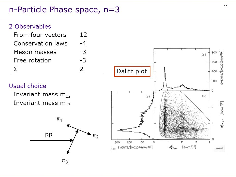 n-Particle Phase space, n=3