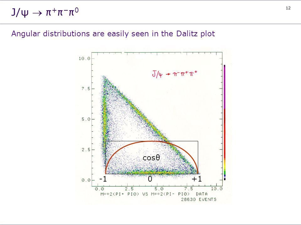 J/ψ ® π+π-π0 Angular distributions are easily seen in the Dalitz plot