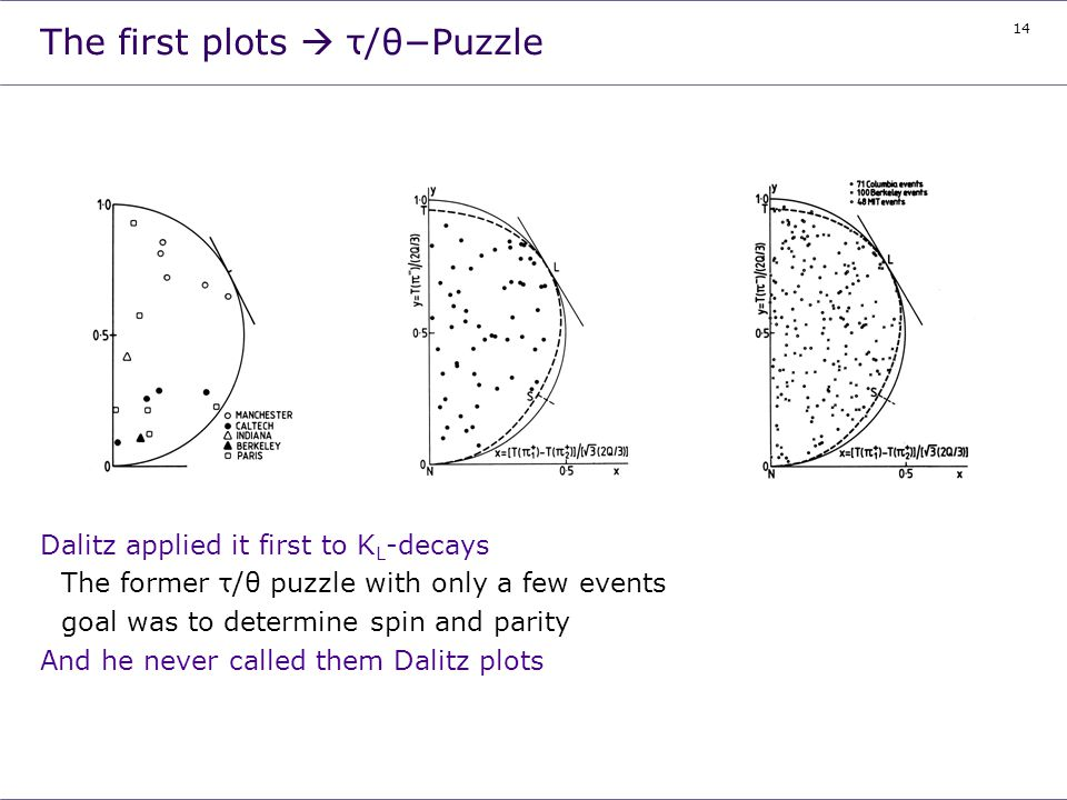 The first plots  τ/θ-Puzzle