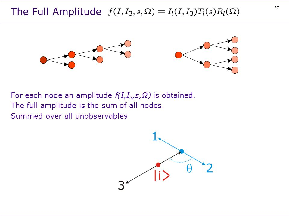 The Full Amplitude For each node an amplitude f(I,I3,s,Ω) is obtained.